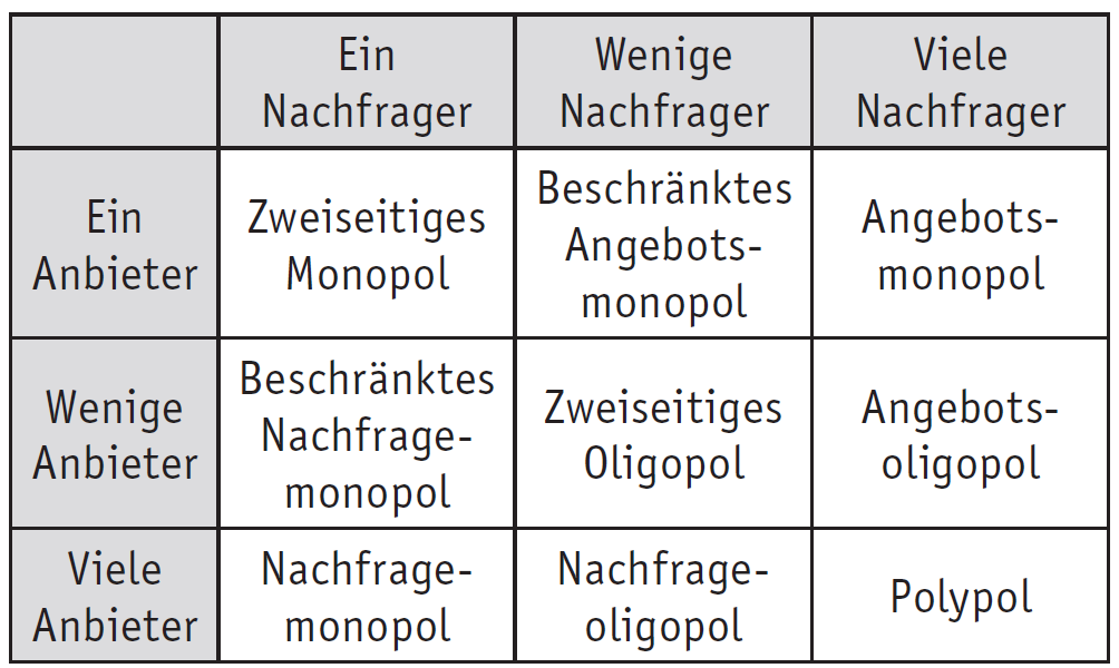 Marktformen Monopol Oligopol Polypol Definition
