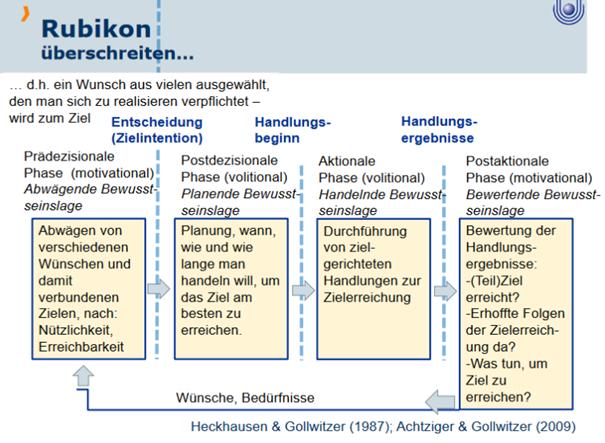 Rubikon Modell Bild Emotion Motivationspsychologie Repetico