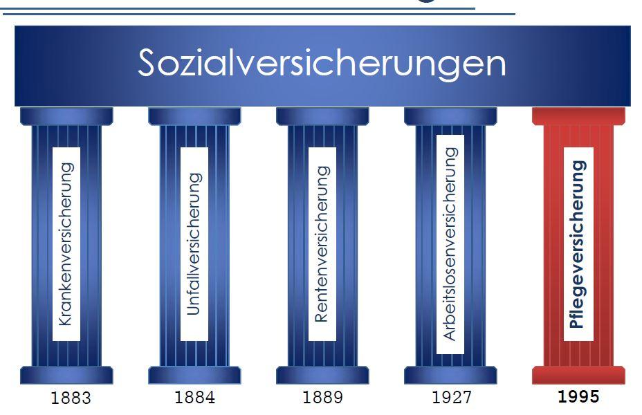 Die 5 säulen der sozialversicherung