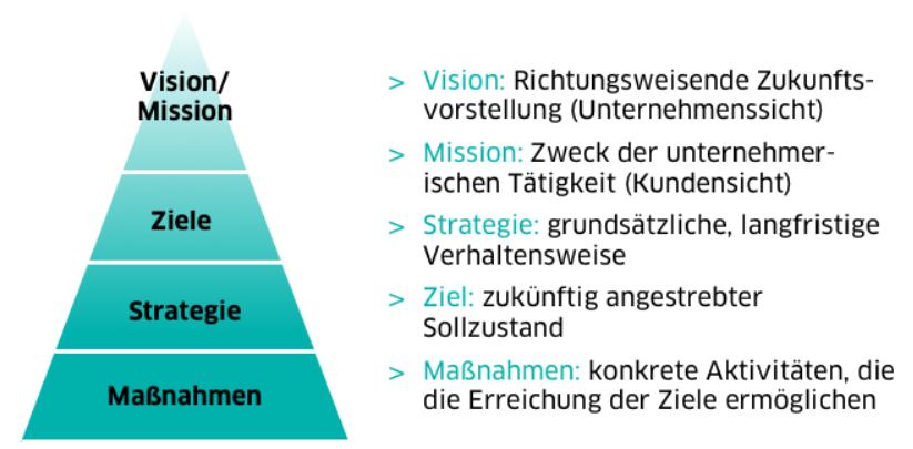 Strategie und mission was ist vision eine Unterschied zwischen