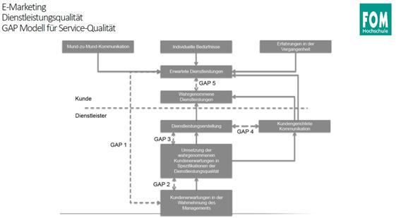 Das Gap Modell Der Servicequalitat Nach Parasuraman Et E Marketing V3 Repetico