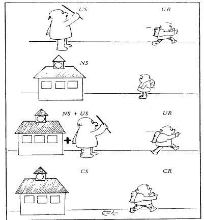 Klassische Konditionierung Pawlowscher Hund 3