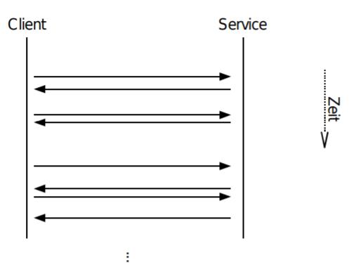 Erkläre die Funktionsweise des Request-Response-Prinzip ...