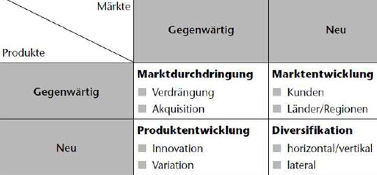 Ansoff Matrix Definition Erklarung Beispiele Ubungsfragen 14 10