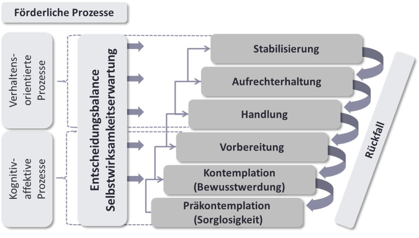 Transtheoretisches Modell der Verhaltensänderung (Trans