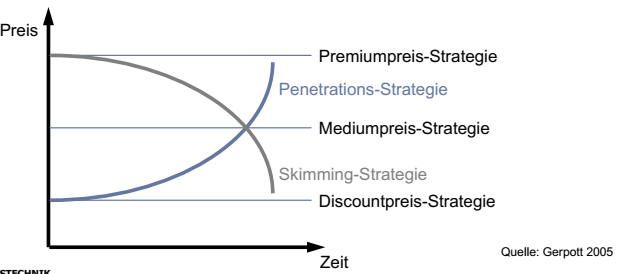 Skimming Und Penetrationsstrategie In Der Innovationsor Ipe Repetico