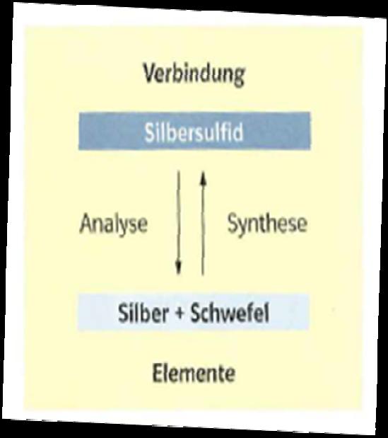 Chemische Reaktionwas Ist Mit Analyse Was Mit Synthes