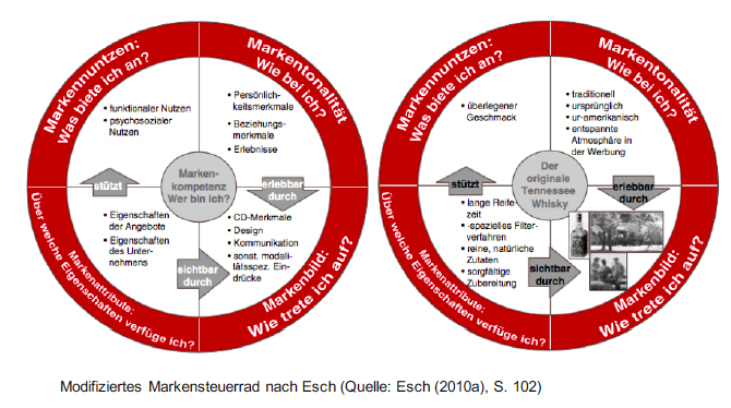 Erinnerung Modell Der Markenführung Markensteuerrad N Vu
