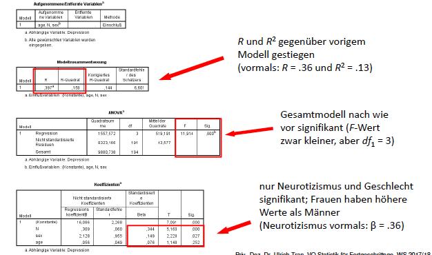Beispiel Multiple Regression Neurotizismus Interpr Statistik Fur Fortgeschrittene Repetico